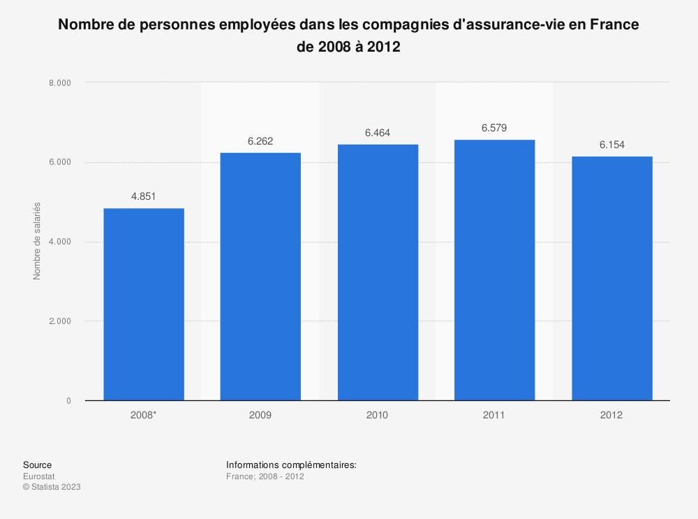 Statistique: Nombre de personnes employées dans les compagnies d'assurance-vie en France de 2008 à 2012 | Statista