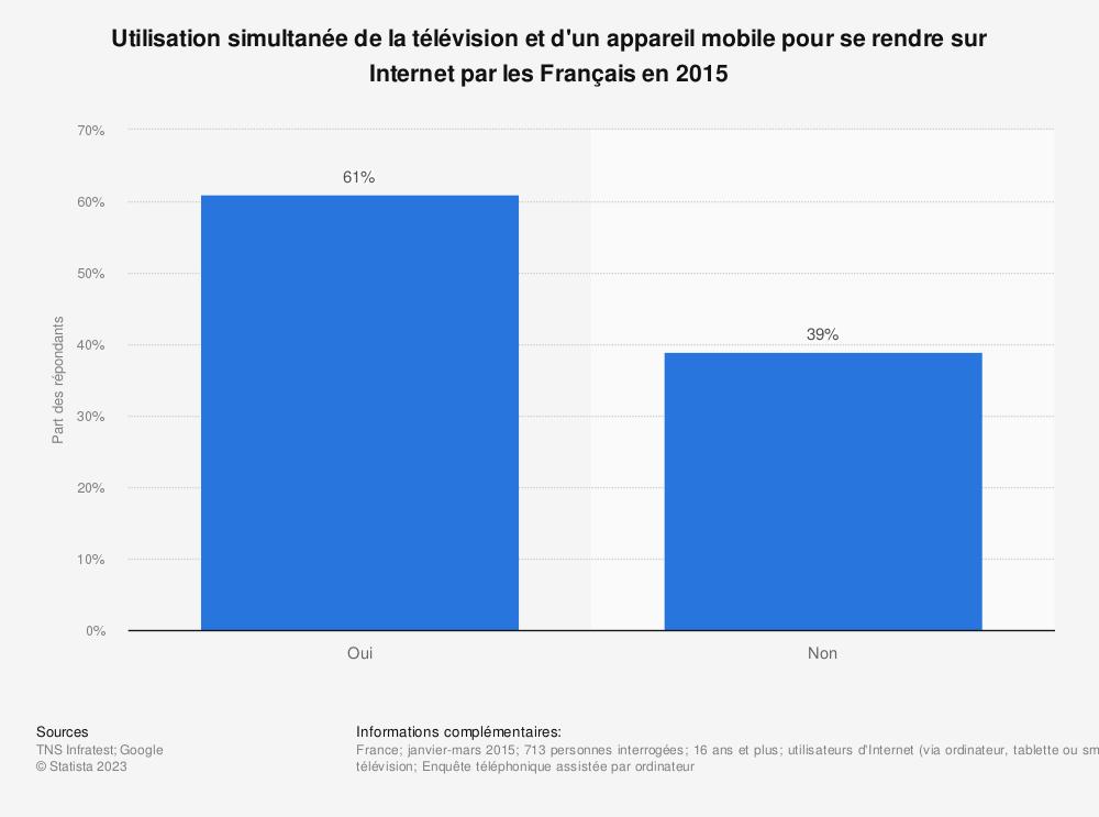 Statistique: Utilisation simultanée de la télévision et d'un appareil mobile pour se rendre sur Internet par les Français en 2015 | Statista