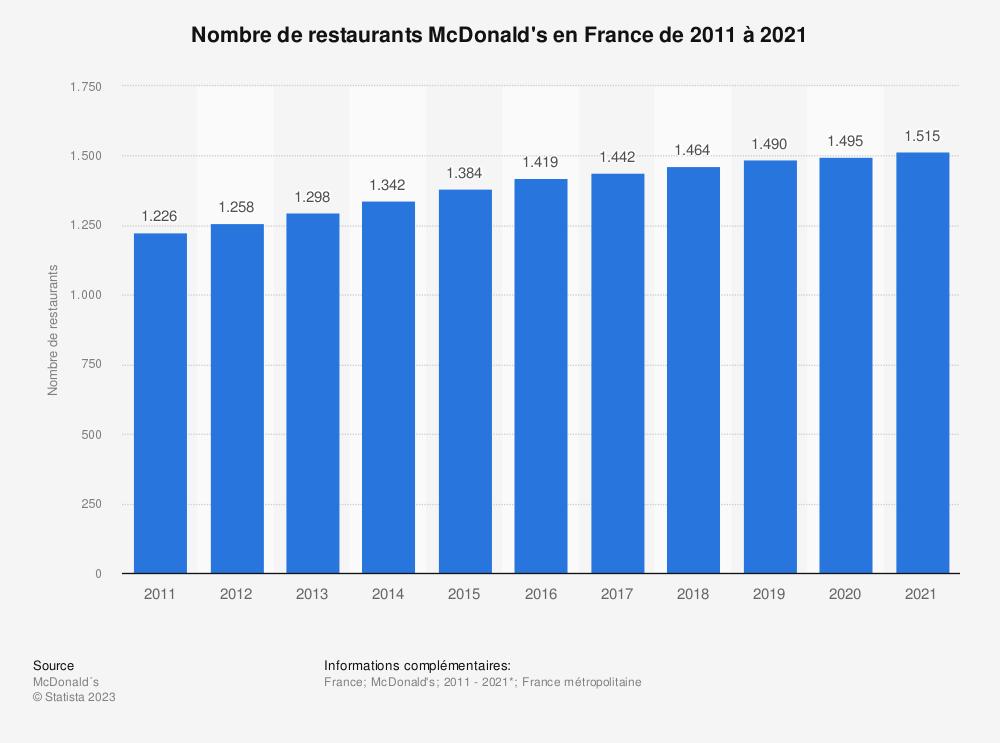 Statistique: Nombre de restaurants McDonald's en France au 31 décembre de 2011 à 2017* | Statista