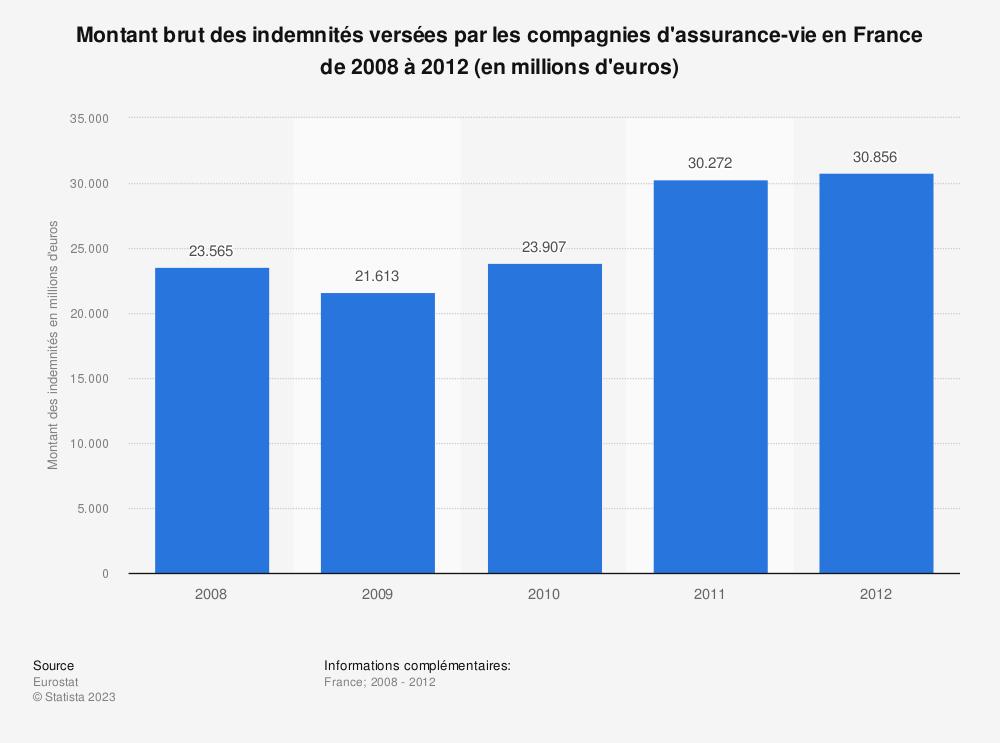 Statistique: Montant brut des indemnités versées par les compagnies d'assurance-vie en France de 2008 à 2012 (en millions d'euros) | Statista
