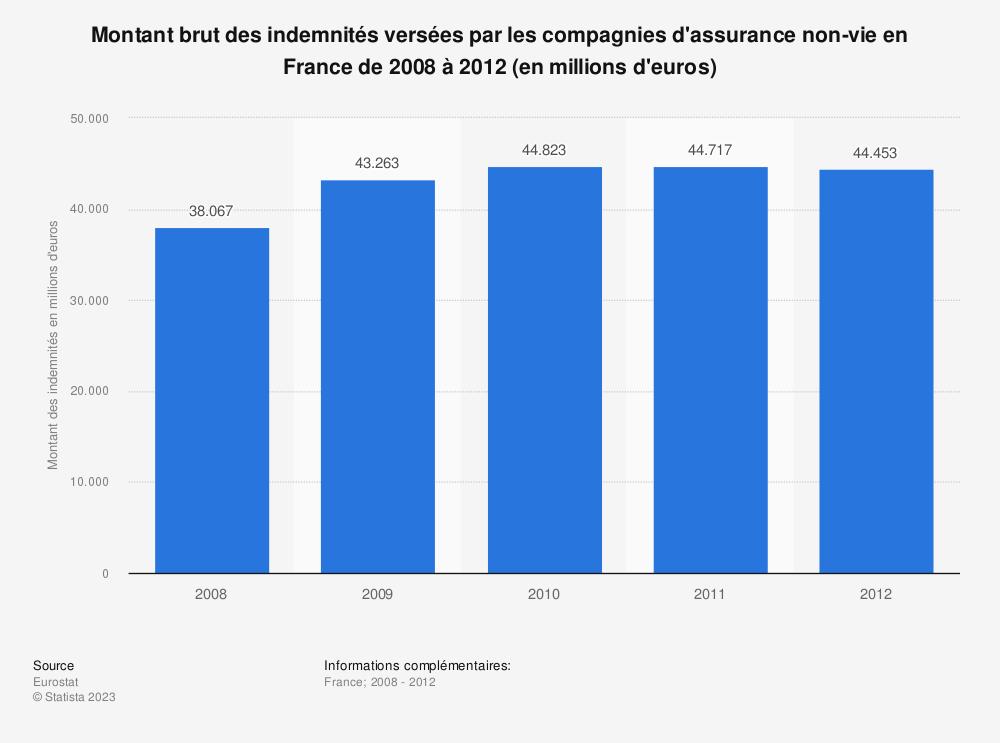 Statistique: Montant brut des indemnités versées par les compagnies d'assurance non-vie en France de 2008 à 2012 (en millions d'euros) | Statista