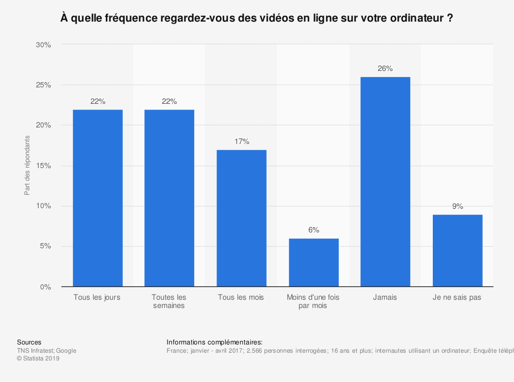 Statistique: À quelle fréquence regardez-vous des vidéos en ligne sur votre ordinateur ? | Statista