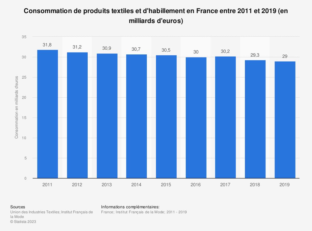 Statistique: Consommation de produits textiles et d'habillement en France entre 2011 et 2017 (en milliards d'euros) | Statista