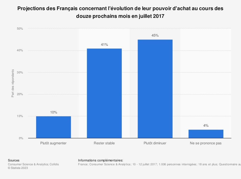 Statistique: Projections des Français concernant l'évolution de leur pouvoir d'achat au cours des douze prochains mois en juillet 2017 | Statista