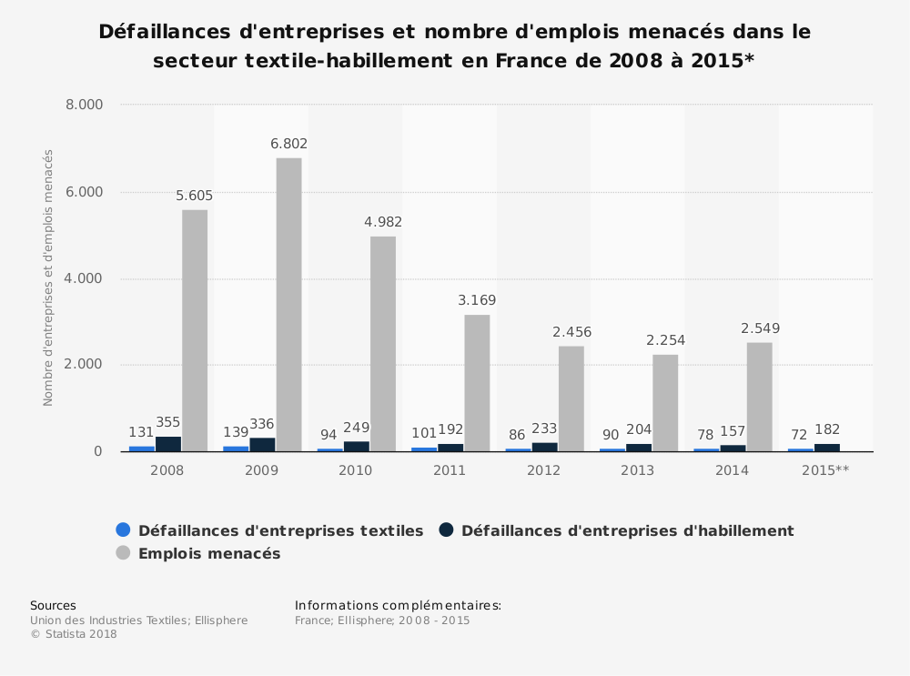 Statistique: Défaillances d'entreprises et nombre d'emplois menacés dans le secteur textile-habillement en France de 2008 à 2015* | Statista
