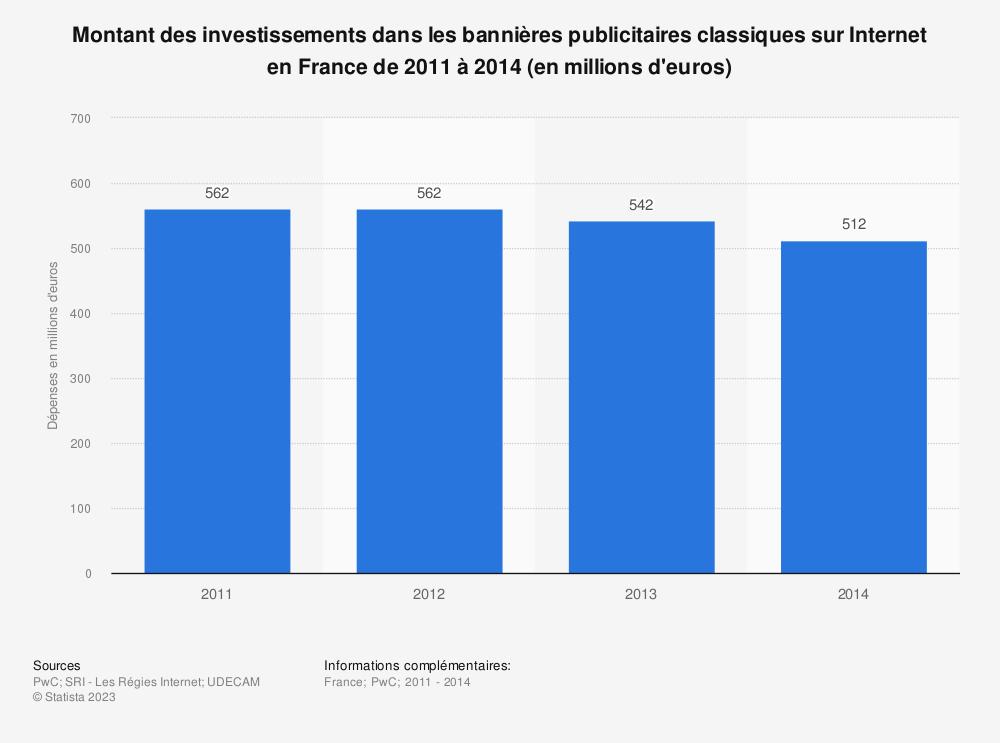 Statistique: Montant des investissements dans les bannières publicitaires classiques sur Internet en France de 2011 à 2014 (en millions d'euros) | Statista