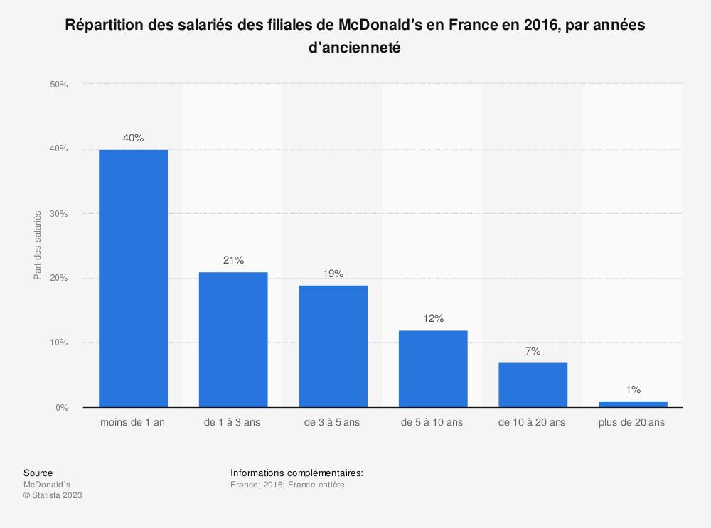 Statistique: Répartition des salariés des filiales de McDonald's en France en 2016, par années d'ancienneté | Statista
