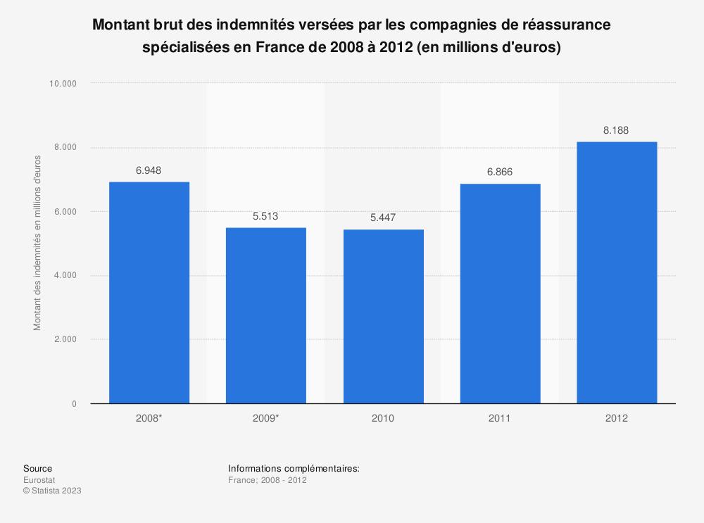 Statistique: Montant brut des indemnités versées par les compagnies de réassurance spécialisées en France de 2008 à 2012 (en millions d'euros) | Statista