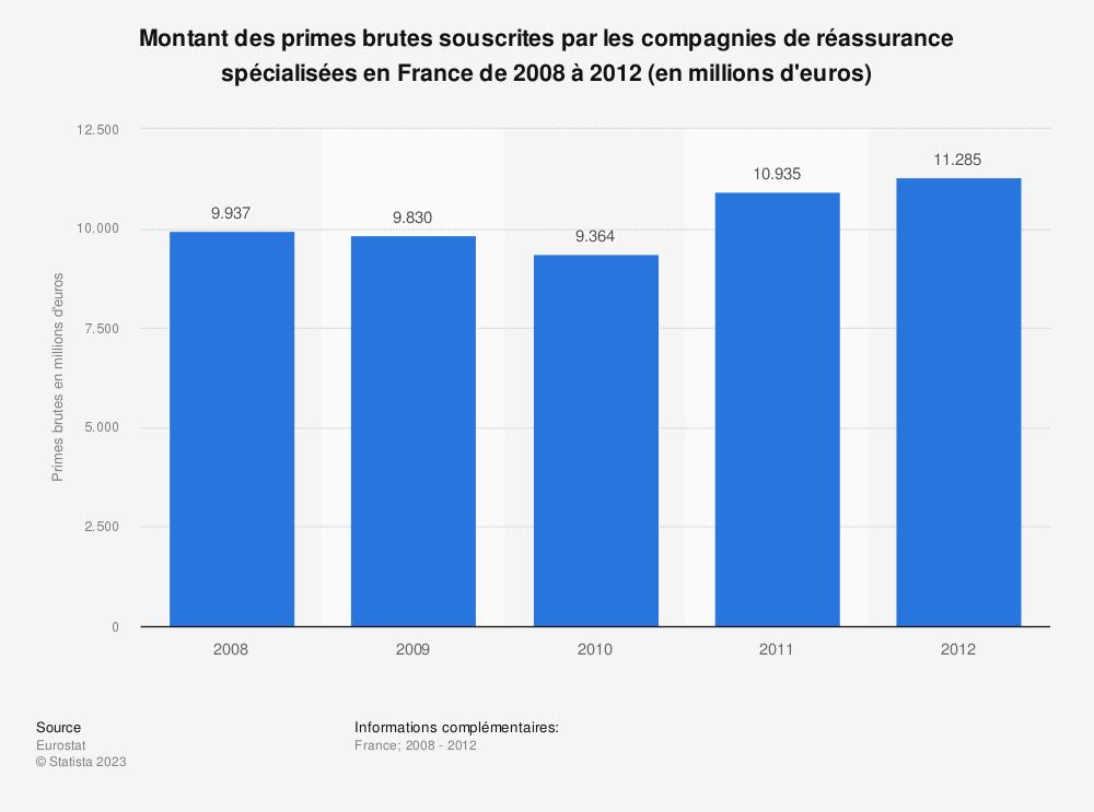Statistique: Montant des primes brutes souscrites par les compagnies de réassurance spécialisées en France de 2008 à 2012 (en millions d'euros) | Statista