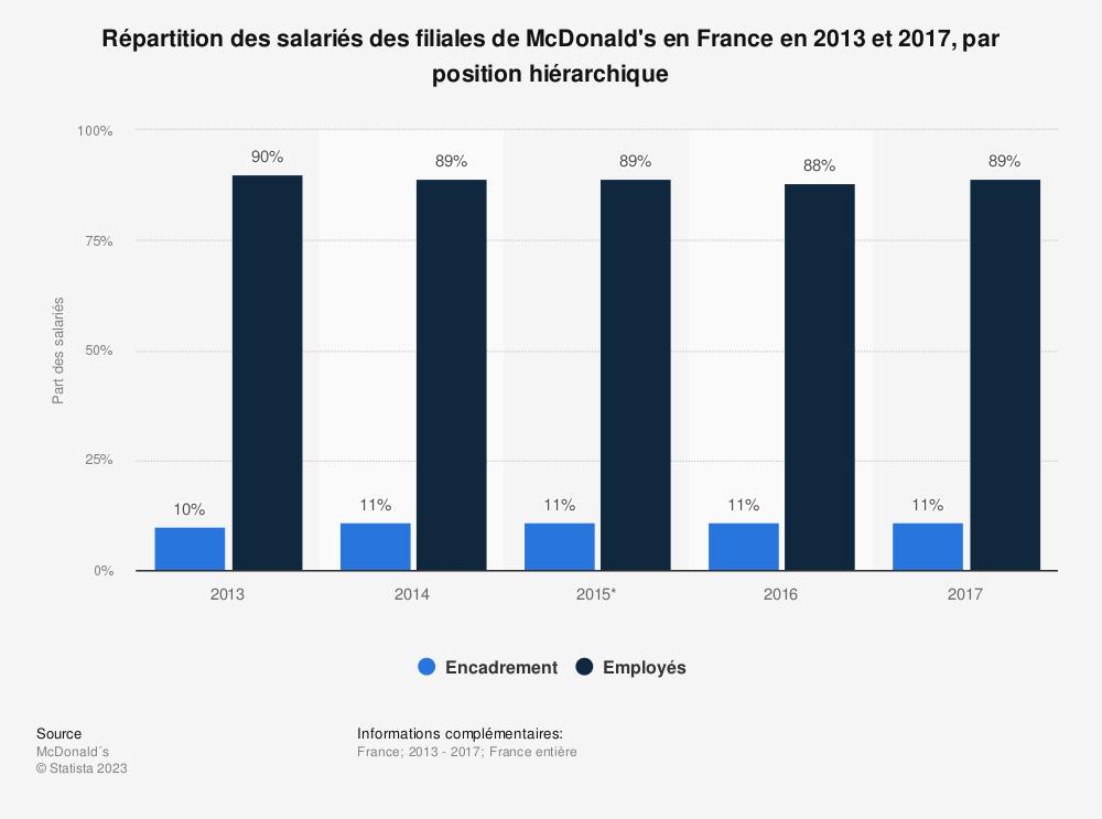 Statistique: Répartition des salariés des filiales de McDonald's en France en 2013 et 2017, par position hiérarchique | Statista