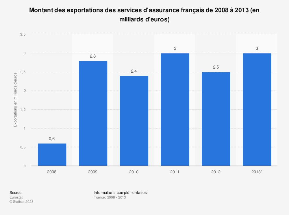 Statistique: Montant des exportations des services d'assurance français de 2008 à 2013 (en milliards d'euros) | Statista