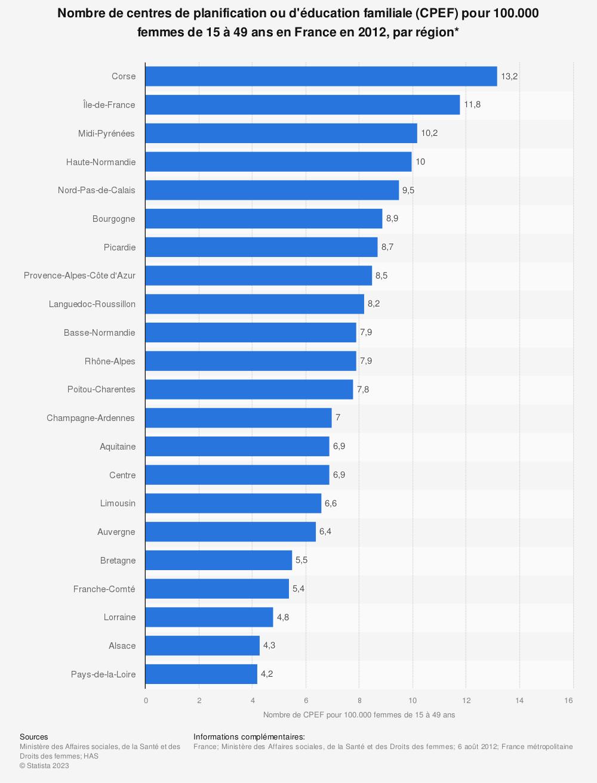 Statistique: Nombre de centres de planification ou d'éducation familiale (CPEF) pour 100.000 femmes de 15 à 49 ans  en France en 2012, par région*  | Statista