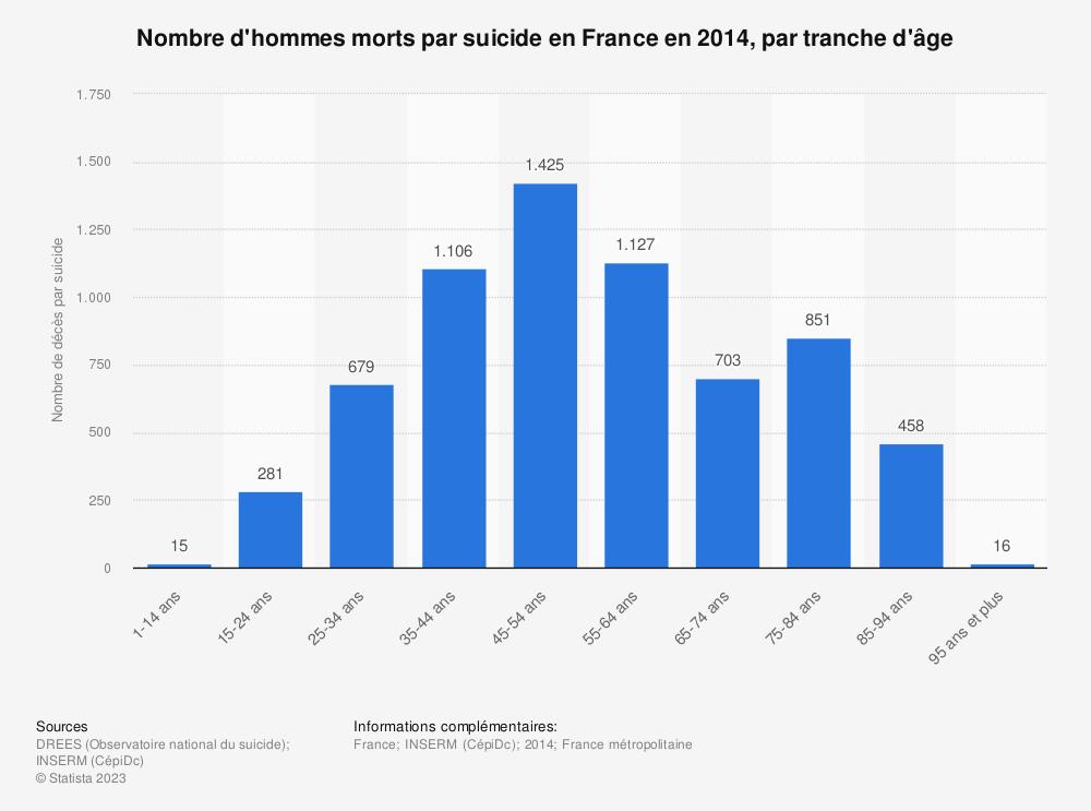 Statistique: Nombre d'hommes morts par suicide en France en 2014, par  tranche d'âge | Statista