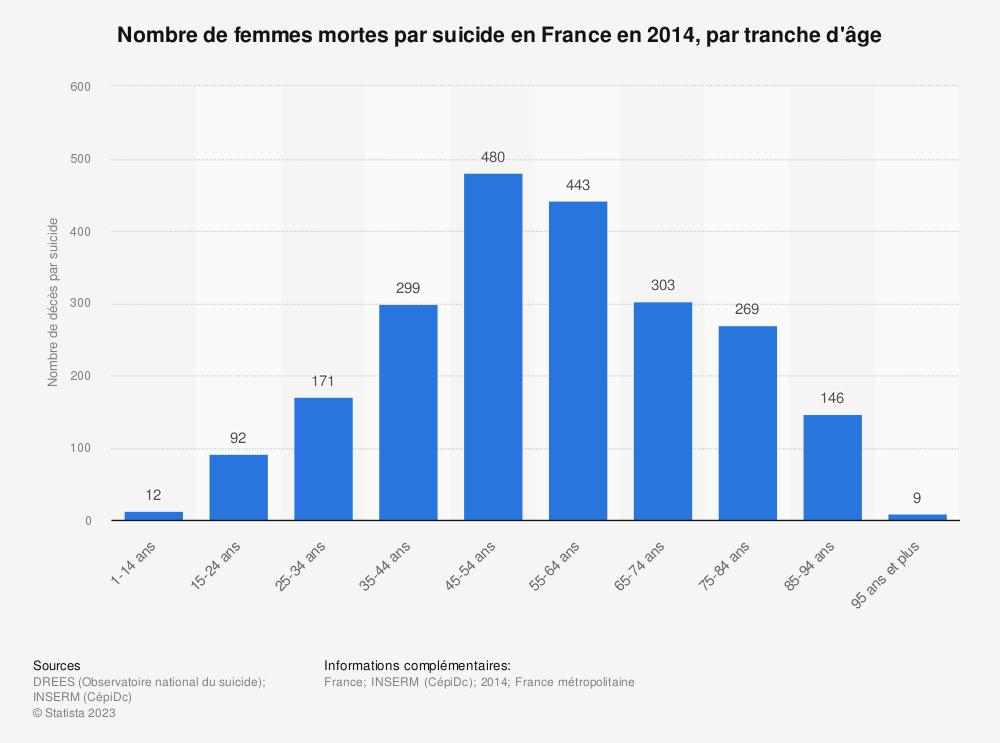 Statistique: Nombre de femmes mortes par suicide en France en 2014, par  tranche d'âge | Statista