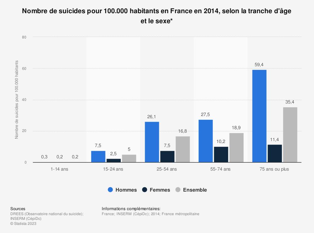 Statistique: Nombre de suicides pour 100.000 habitants en France en 2014, selon la tranche d'âge et le sexe* | Statista