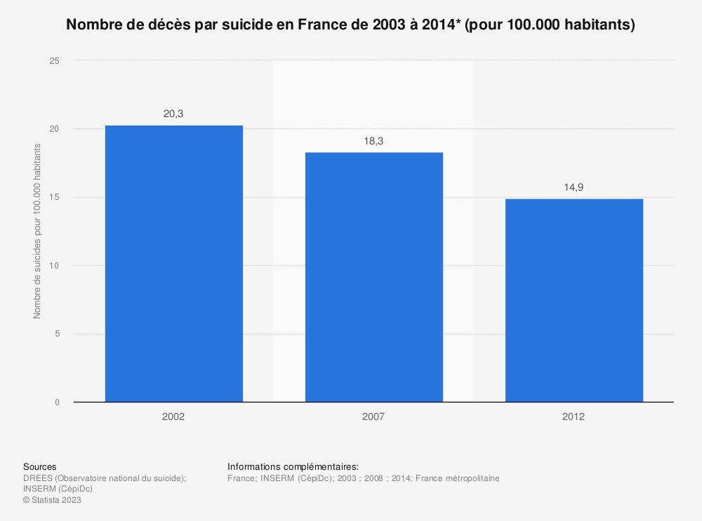 Statistique: Nombre de décès par suicide en France de 2003 à 2014* (pour 100.000 habitants) | Statista