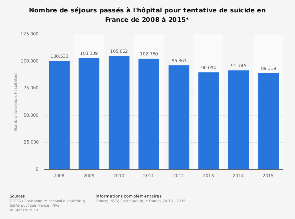 Statistique: Nombre de séjours passés à l'hôpital pour tentative de suicide en France de 2008 à 2015* | Statista