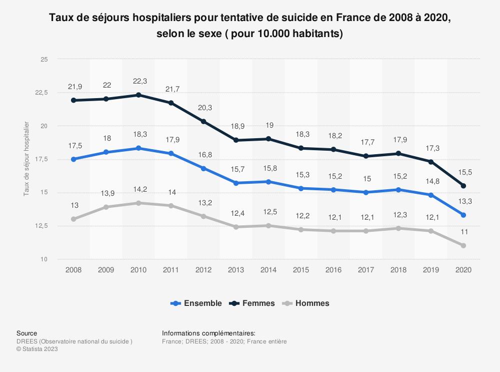 Statistique: Taux d'hospitalisation pour tentative de suicide en France de 2008 à 2015*, selon le sexe (pour 10.000 habitants) | Statista
