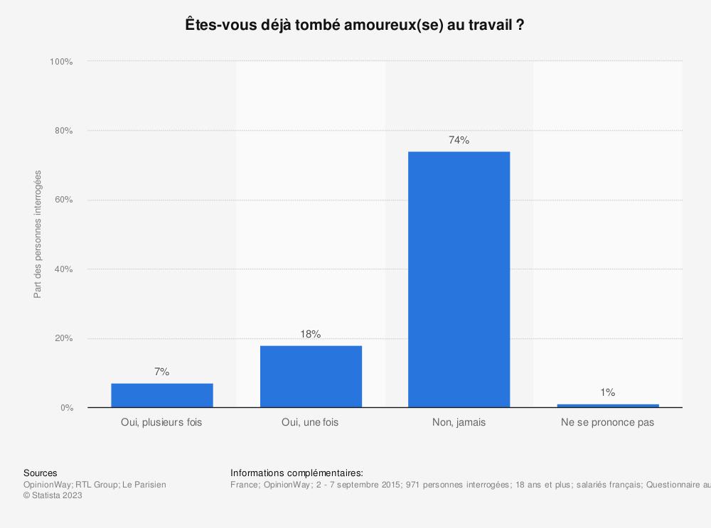 Statistique: Êtes-vous déjà tombé amoureux(se) au travail?  | Statista