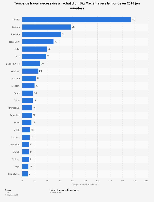 Statistique: Temps de travail nécessaire à l'achat d'un Big Mac à travers le monde en 2015 (en minutes) | Statista