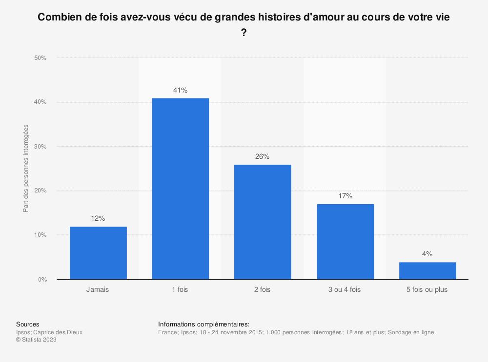 Statistique: Combien de fois avez-vous vécu de grandes histoires d'amour au cours de votre vie ? | Statista