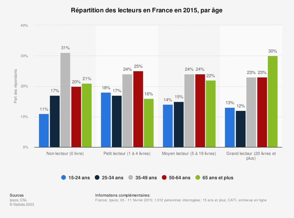 Statistique: Répartition des lecteurs en France en 2015, par âge | Statista