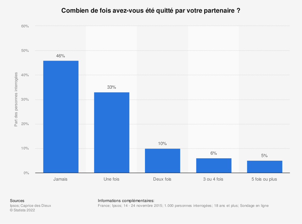 Statistique: Combien de fois avez-vous été quitté par votre partenaire ? | Statista