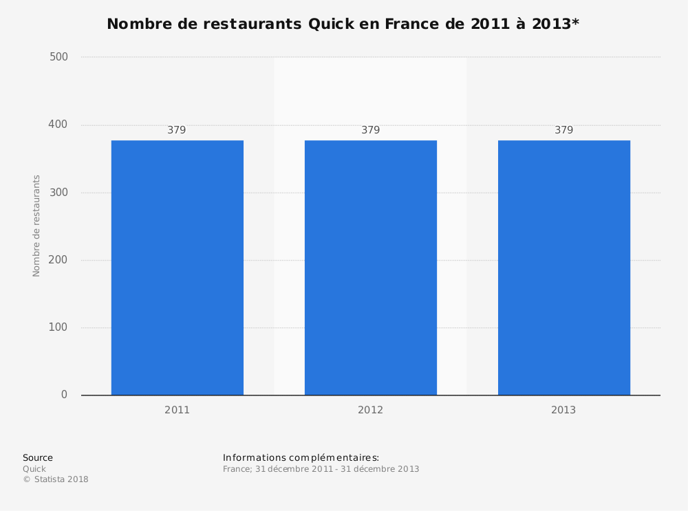 Statistique: Nombre de restaurants Quick en France de 2011 à 2013* | Statista