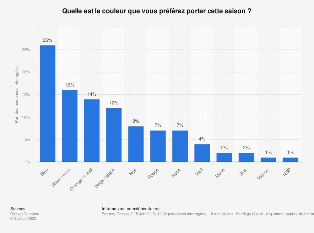 Statistique: Quelle est la couleur que vous préférez porter cette saison? | Statista