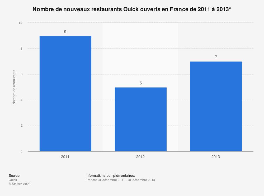Statistique: Nombre de nouveaux restaurants Quick ouverts en France de 2011 à 2013* | Statista