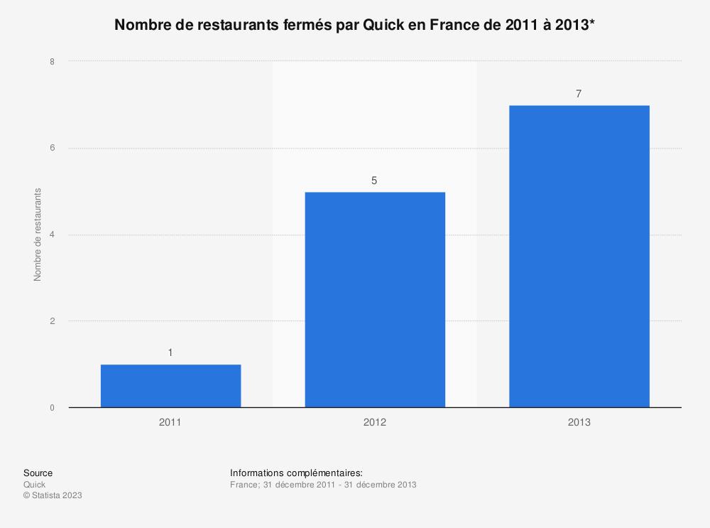 Statistique: Nombre de restaurants fermés par Quick en France de 2011 à 2013* | Statista