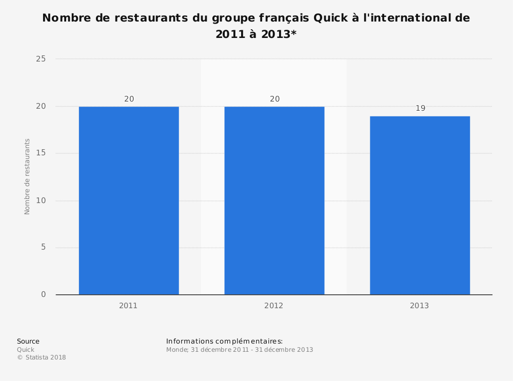 Statistique: Nombre de restaurants du groupe français Quick à l'international de 2011 à 2013* | Statista