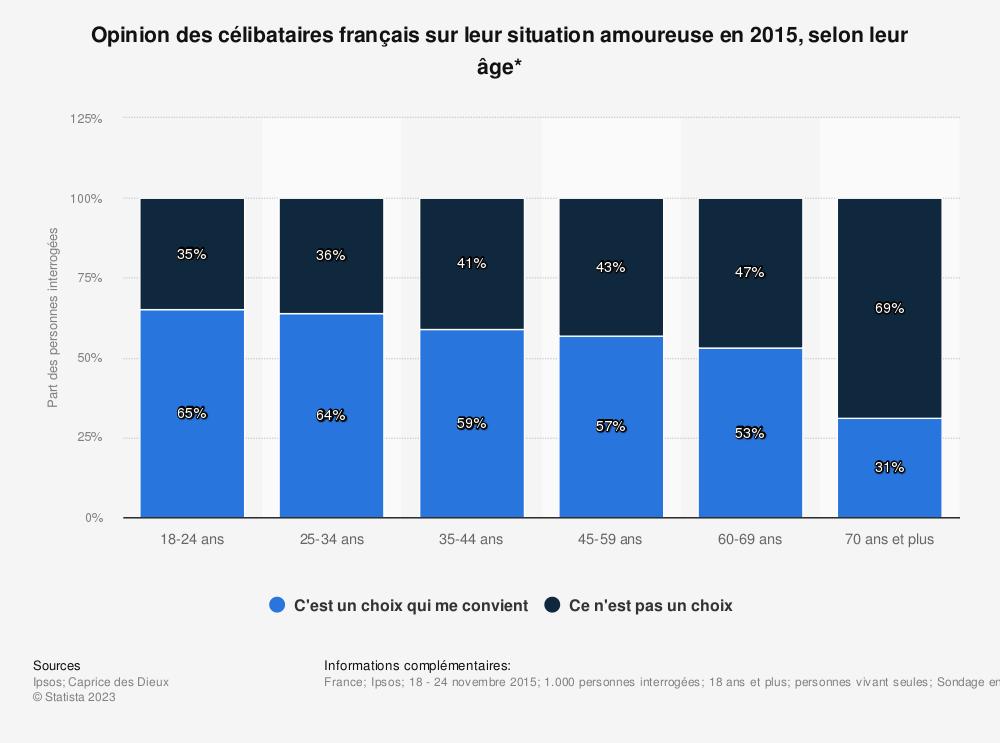 Statistique: Opinion des célibataires français sur leur situation amoureuse en 2015, selon leur âge* | Statista