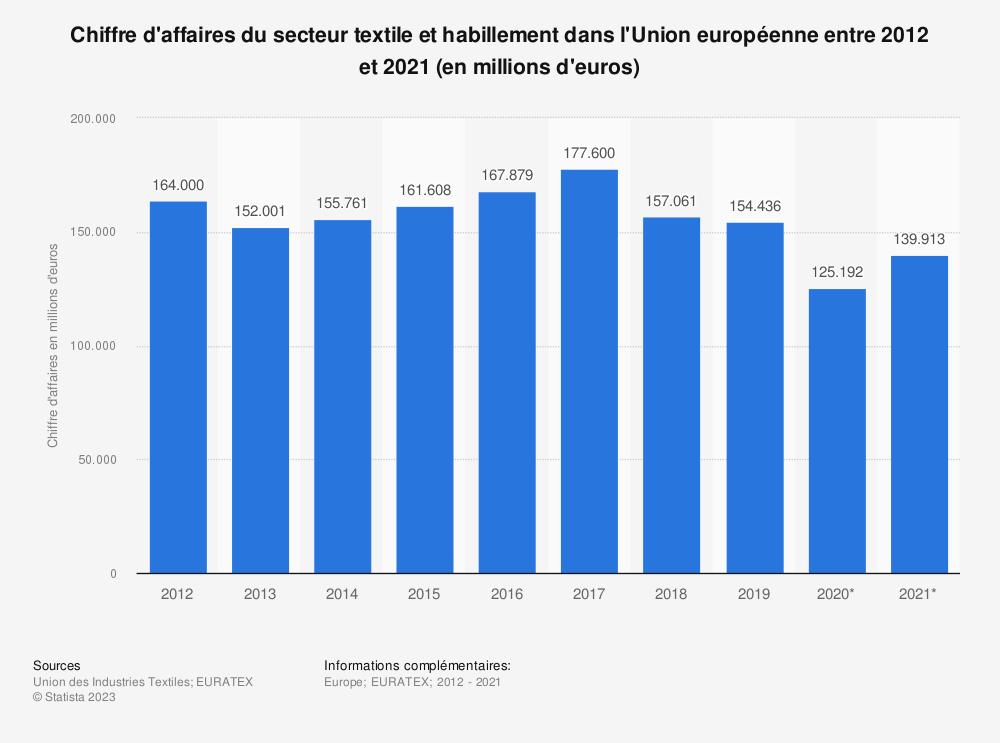 Statistique: Chiffre d'affaires du secteur textile et habillement dans l'Union européenne entre 2012 et 2017* (en millions d'euros) | Statista