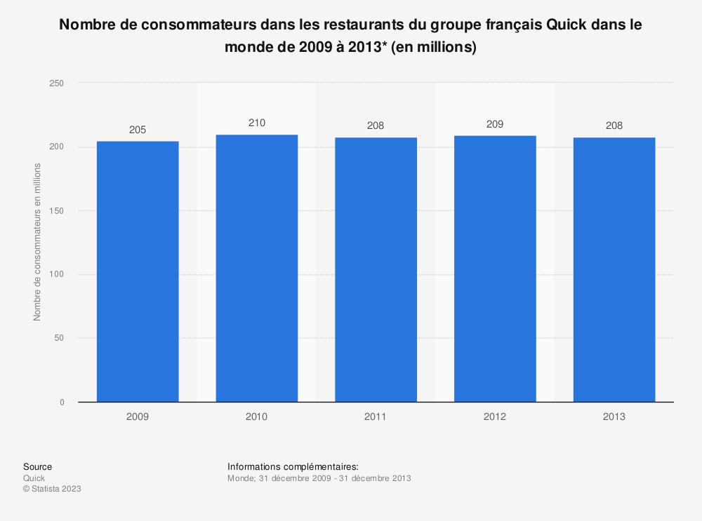 Statistique: Nombre de consommateurs dans les restaurants du groupe français Quick dans le monde de 2009 à 2013* (en millions) | Statista
