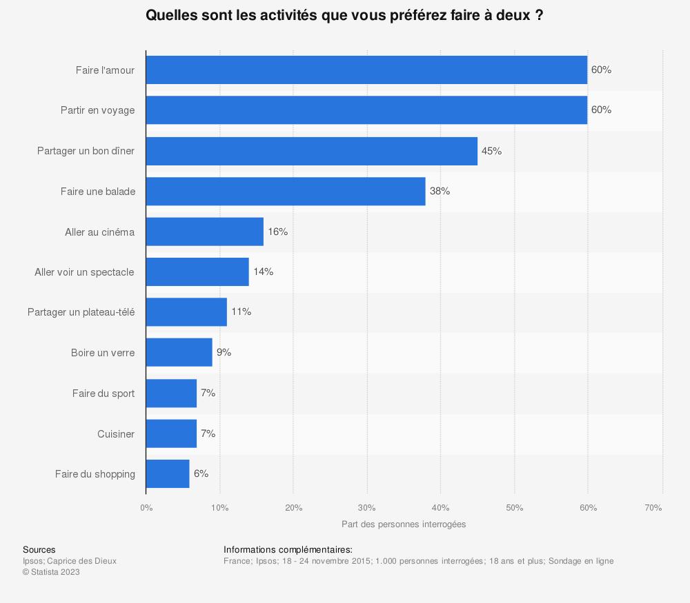 Statistique: Quelles sont les activités que vous préférez faire à deux ? | Statista