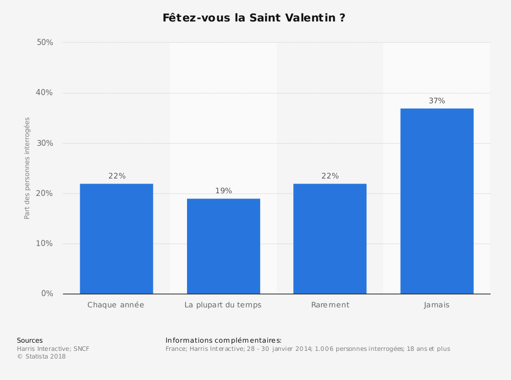 Statistique: Fêtez-vous la Saint Valentin ? | Statista