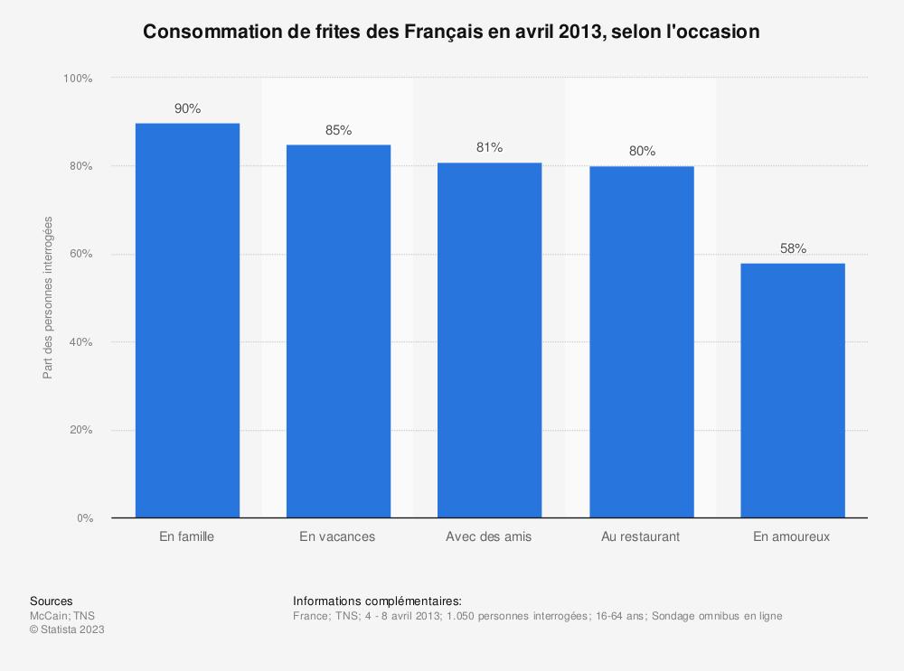 Statistique: Consommation de frites des Français en avril 2013, selon l'occasion | Statista