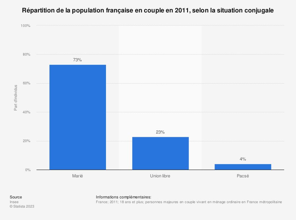 Statistique: Répartition de la population française en couple en 2011, selon la situation conjugale | Statista