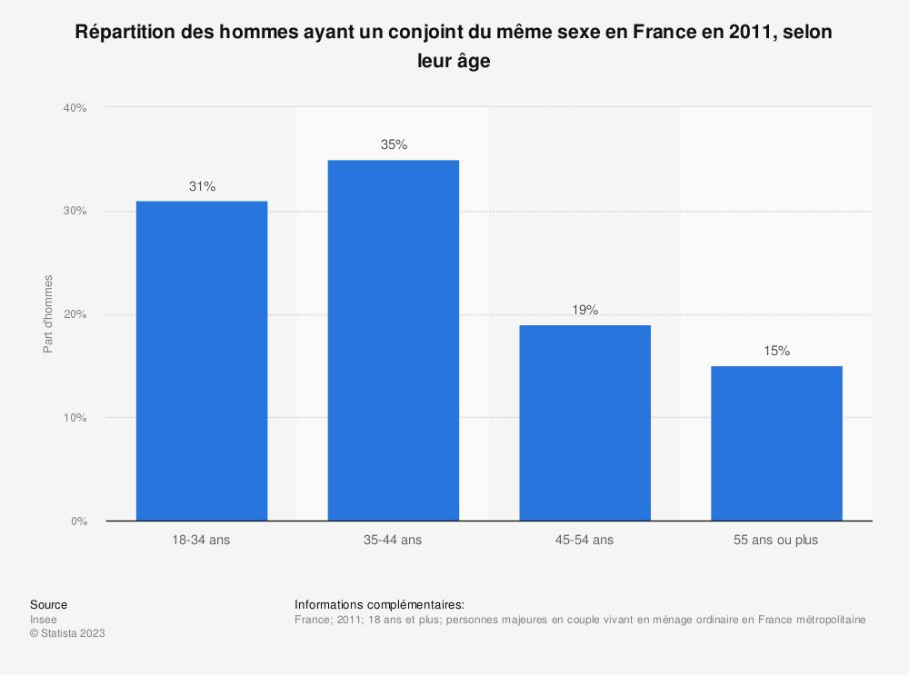 Statistique: Répartition des hommes ayant un conjoint du même sexe en France en 2011, selon leur âge | Statista