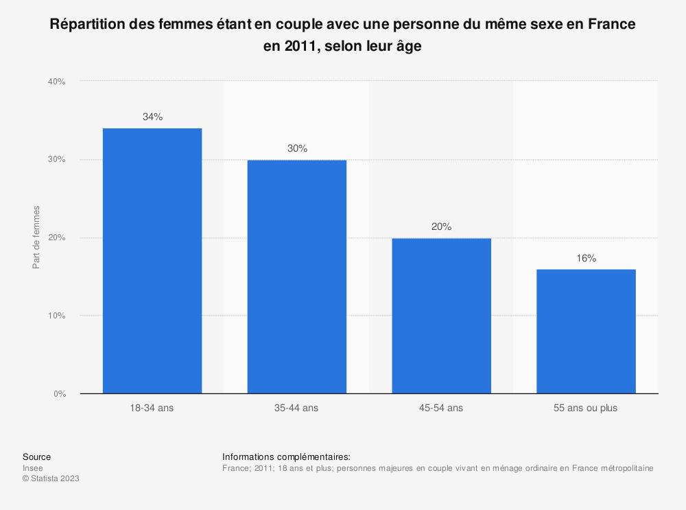 Statistique: Répartition des femmes étant en couple avec une personne du même sexe en France en 2011, selon leur âge | Statista