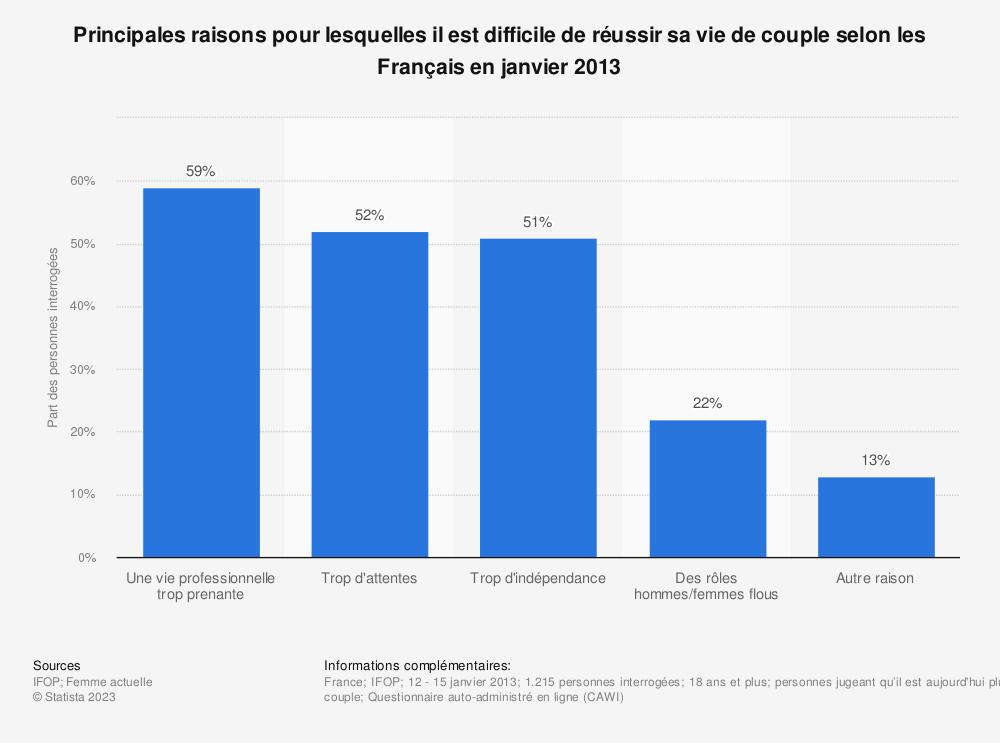 Statistique: Principales raisons pour lesquelles il est difficile de réussir sa vie de couple selon les Français en janvier 2013 | Statista