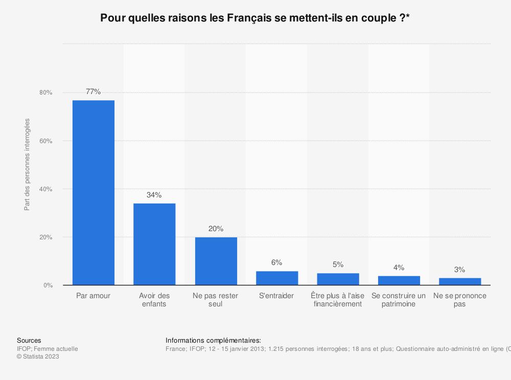 Statistique: Pour quelles raisons les Français se mettent-ils en couple ?* | Statista