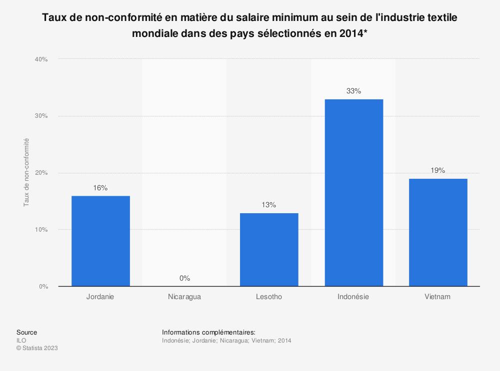 Statistique: Taux de non-conformité en matière du salaire minimum au sein de l'industrie textile mondiale dans des pays sélectionnés en 2014* | Statista