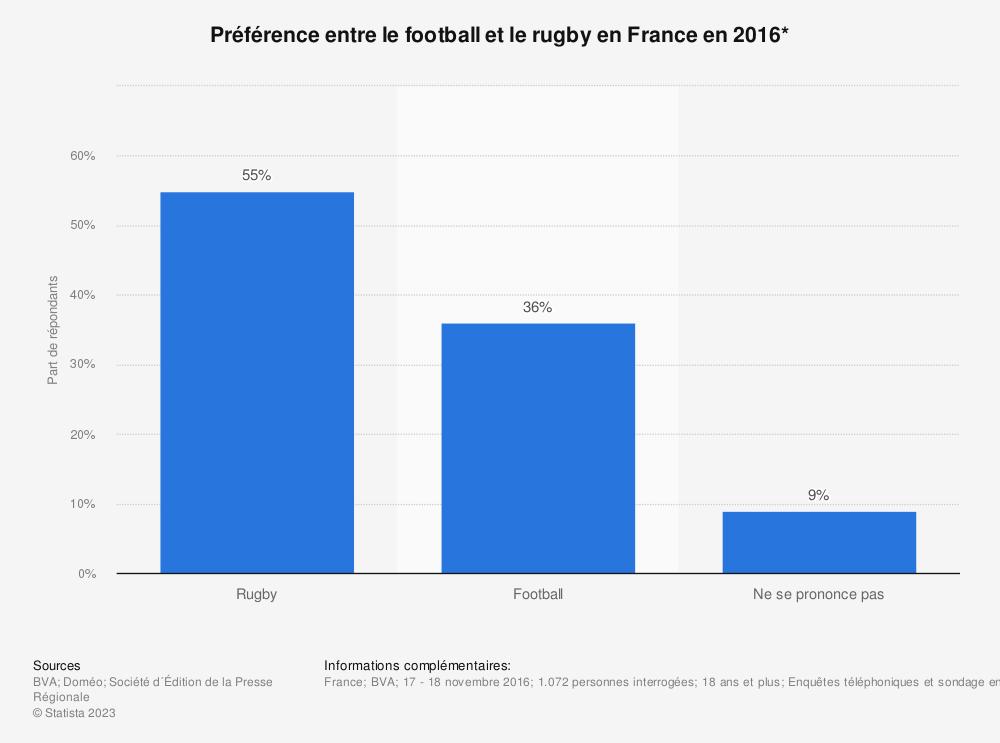 Statistique: Préférence entre le football et le rugby en France en 2016* | Statista