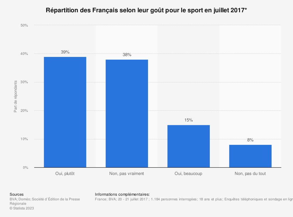 Statistique: Répartition des Français selon leur goût pour le sport en juillet 2017* | Statista