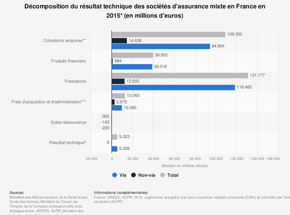 Statistique: Décomposition du résultat technique des sociétés d'assurance mixte en France en 2015* (en millions d'euros) | Statista