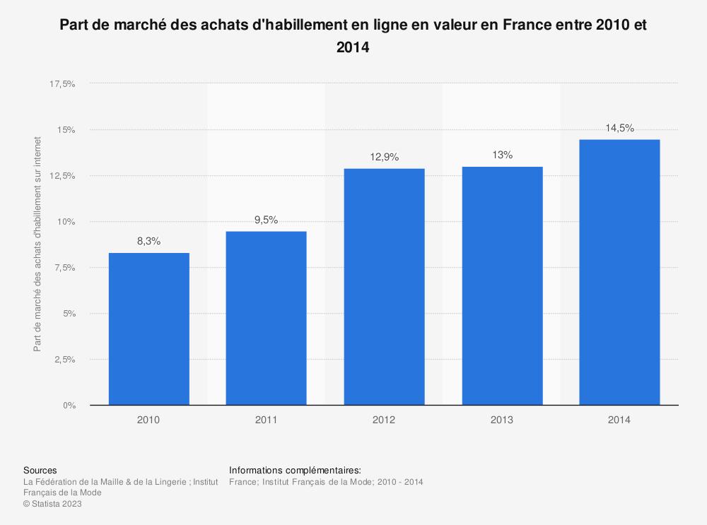 Statistique: Part de marché des achats d'habillement en ligne en valeur en France entre 2010 et 2014  | Statista