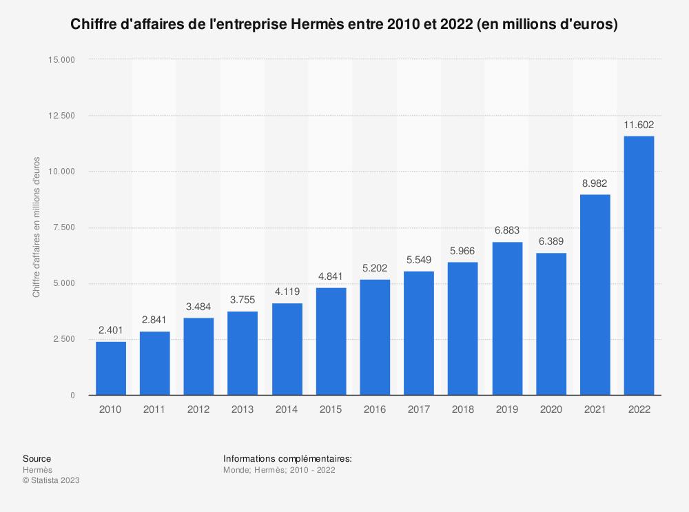 Statistique: Chiffre d'affaires de l'entreprise Hermès entre 2010 et 2018 (en millions d'euros) | Statista