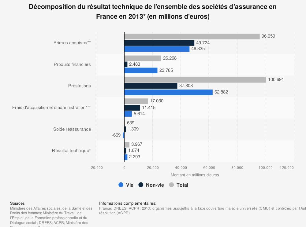 Statistique: Décomposition du résultat technique de l'ensemble des sociétés d'assurance en France en 2013* (en millions d'euros) | Statista